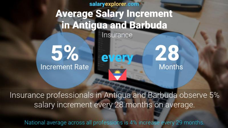Annual Salary Increment Rate Antigua and Barbuda Insurance