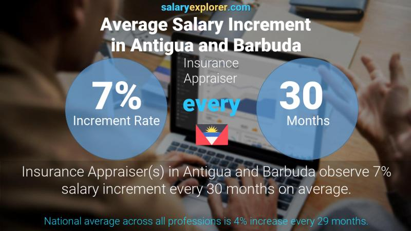 Annual Salary Increment Rate Antigua and Barbuda Insurance Appraiser