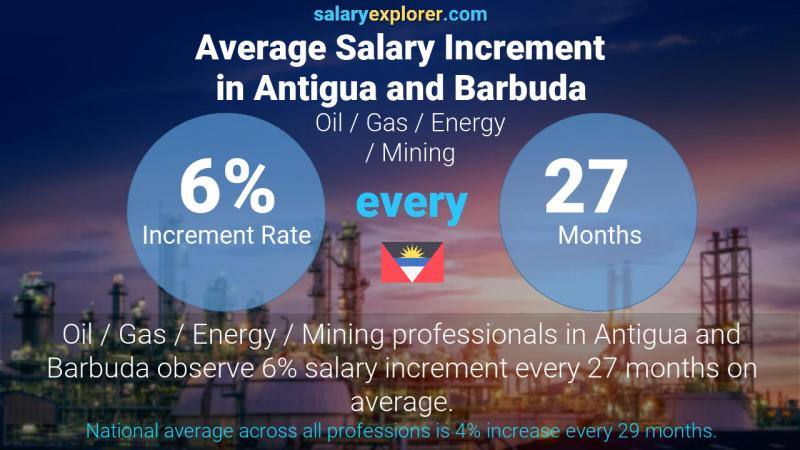Annual Salary Increment Rate Antigua and Barbuda Oil  / Gas / Energy / Mining