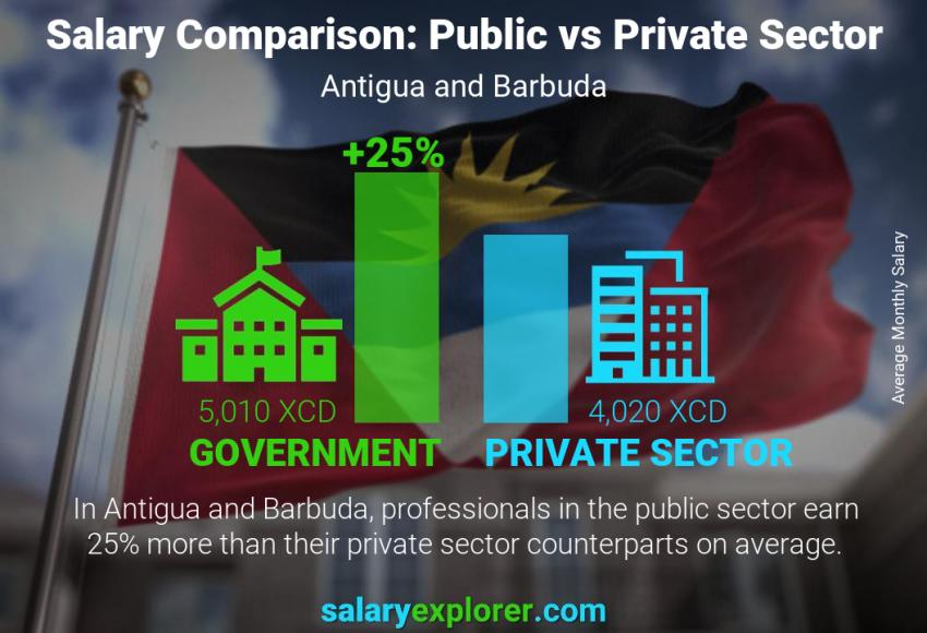 Public vs private sector salaries monthly Antigua and Barbuda