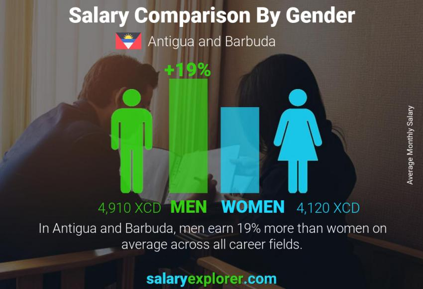 Salary comparison by gender monthly Antigua and Barbuda