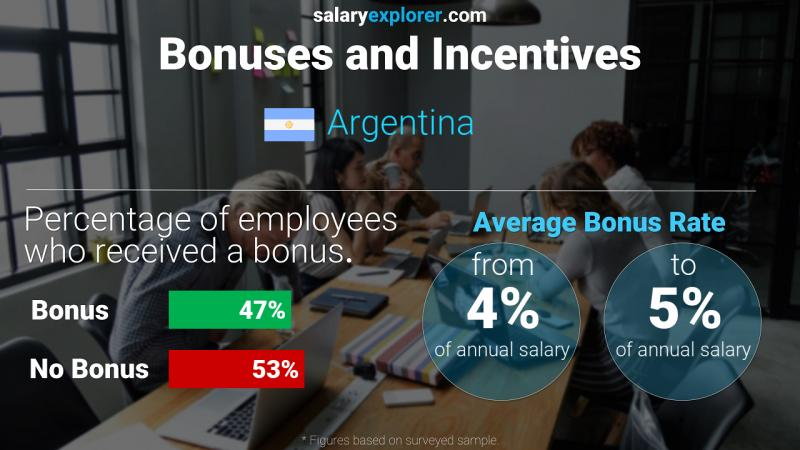 Annual Salary Bonus Rate Argentina