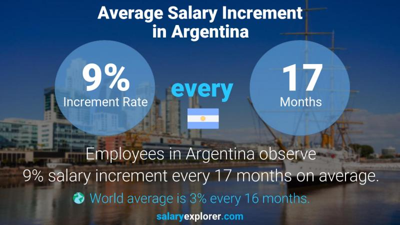 Annual Salary Increment Rate Argentina