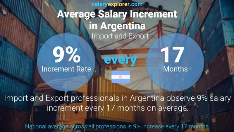 Annual Salary Increment Rate Argentina Import and Export