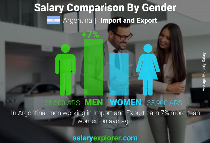 Salary comparison by gender monthly Argentina Import and Export