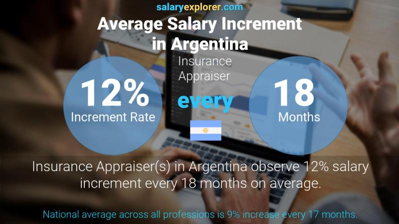 Annual Salary Increment Rate Argentina Insurance Appraiser