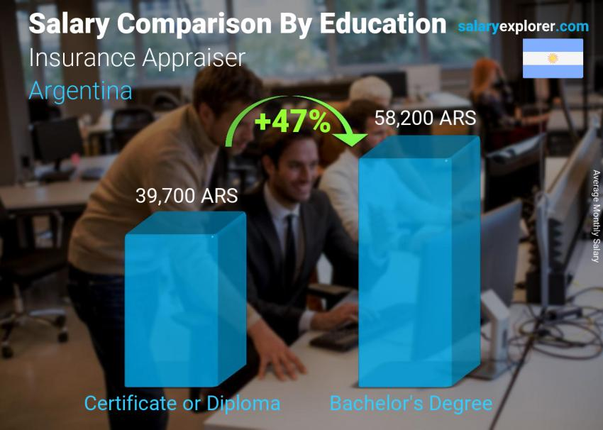 Salary comparison by education level monthly Argentina Insurance Appraiser