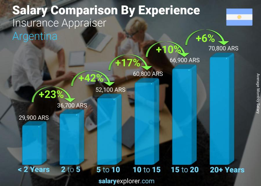 Salary comparison by years of experience monthly Argentina Insurance Appraiser