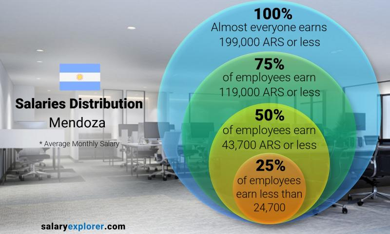Median and salary distribution monthly Mendoza