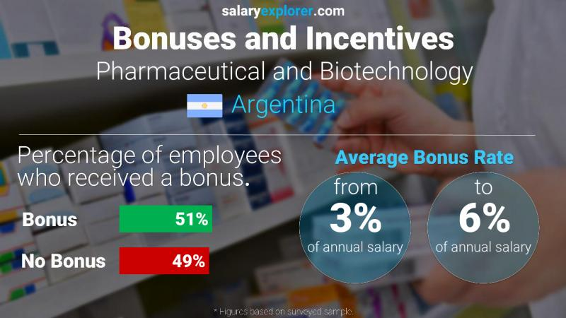 Annual Salary Bonus Rate Argentina Pharmaceutical and Biotechnology