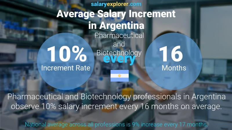 Annual Salary Increment Rate Argentina Pharmaceutical and Biotechnology