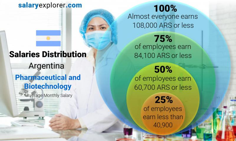 Median and salary distribution monthly Argentina Pharmaceutical and Biotechnology
