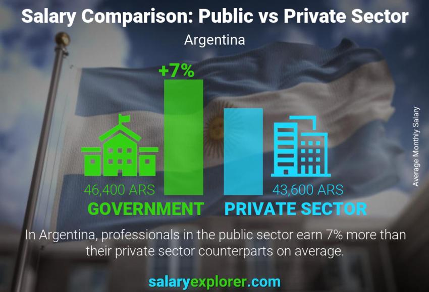 Public vs private sector salaries monthly Argentina
