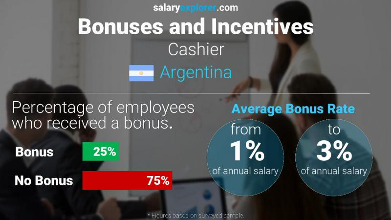 Annual Salary Bonus Rate Argentina Cashier