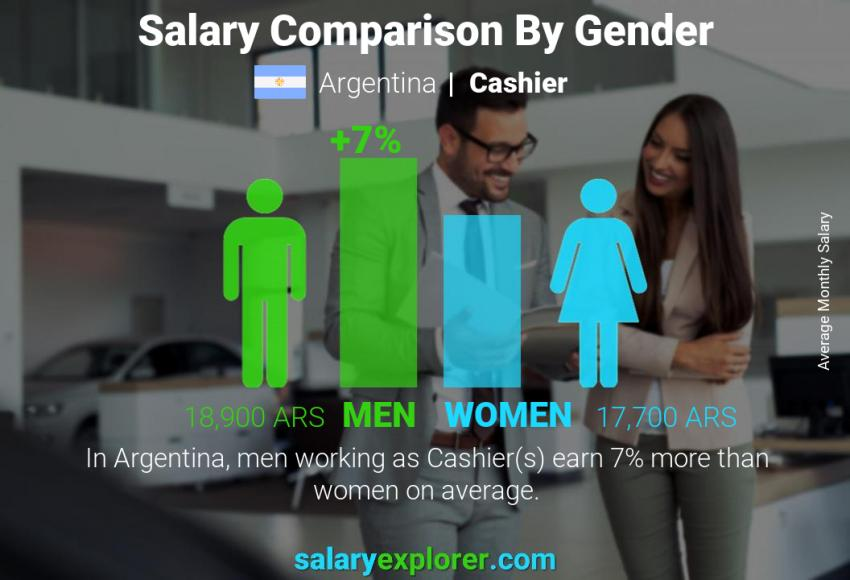 Salary comparison by gender monthly Argentina Cashier