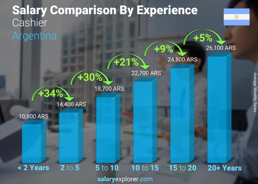 Salary comparison by years of experience monthly Argentina Cashier