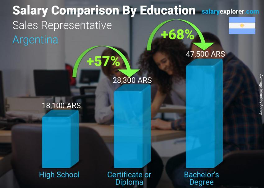 Salary comparison by education level monthly Argentina Sales Representative