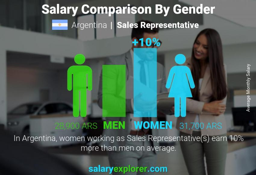 Salary comparison by gender monthly Argentina Sales Representative