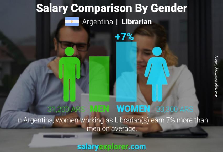 Salary comparison by gender monthly Argentina Librarian