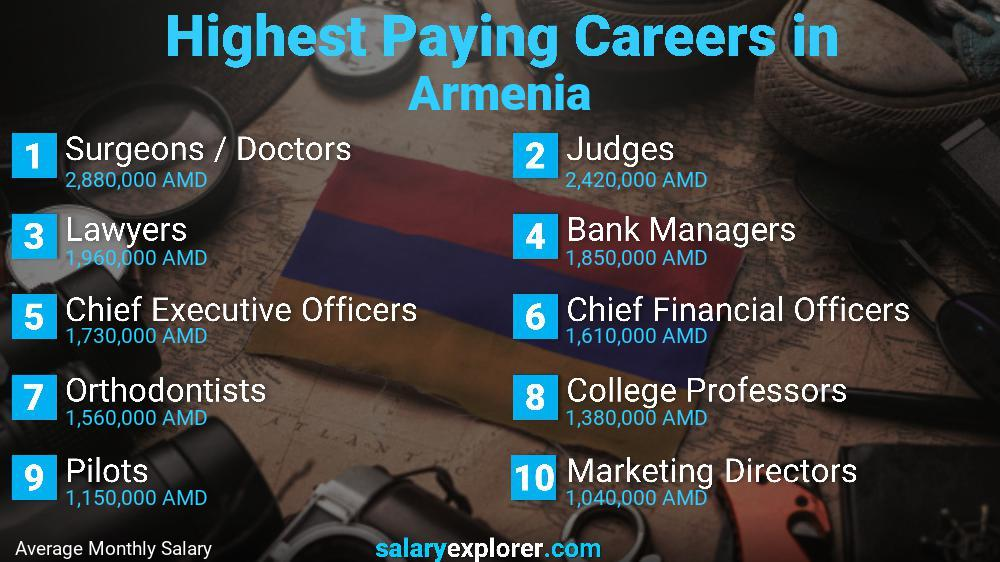 Highest Paying Jobs In Armenia