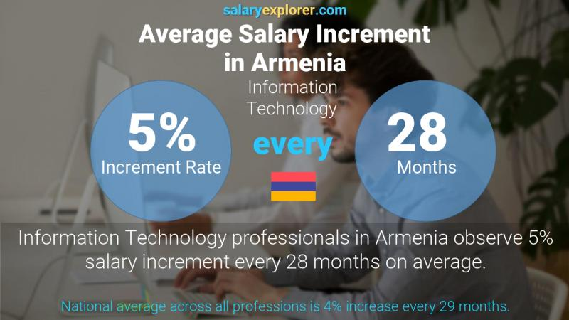 Annual Salary Increment Rate Armenia Information Technology