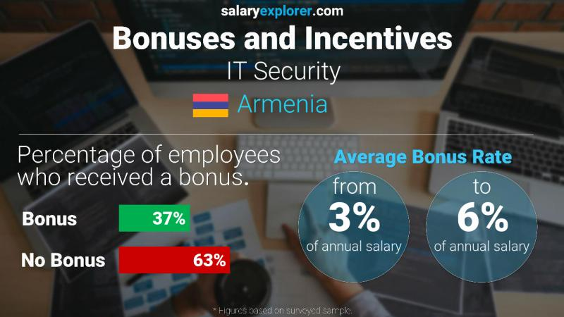 Annual Salary Bonus Rate Armenia IT Security