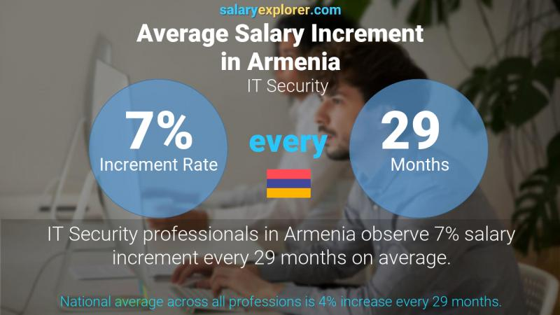 Annual Salary Increment Rate Armenia IT Security