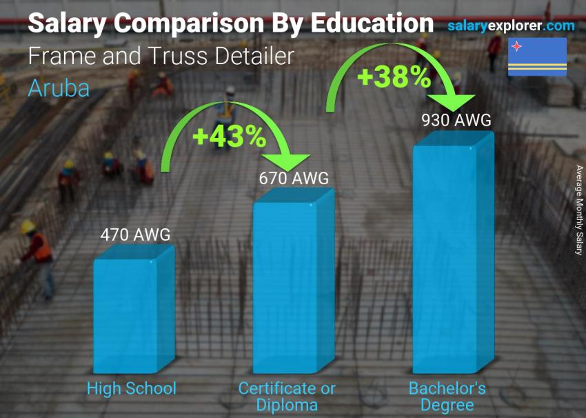Salary comparison by education level monthly Aruba Frame and Truss Detailer