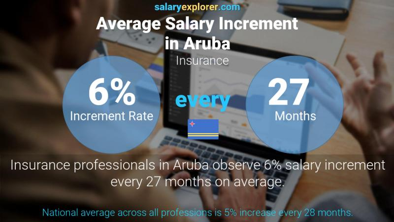 Annual Salary Increment Rate Aruba Insurance