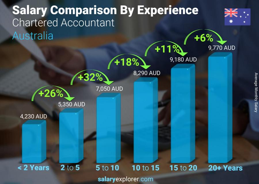 Average Salary Of Indian Chartered Accountant In Australia