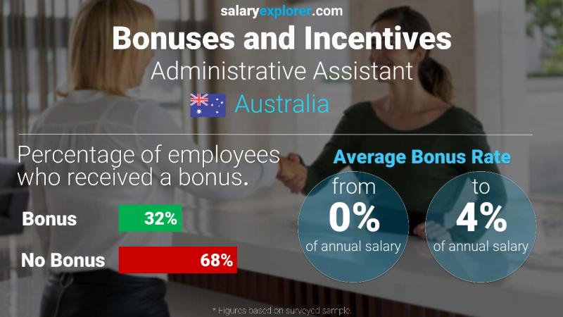 Annual Salary Bonus Rate Australia Administrative Assistant