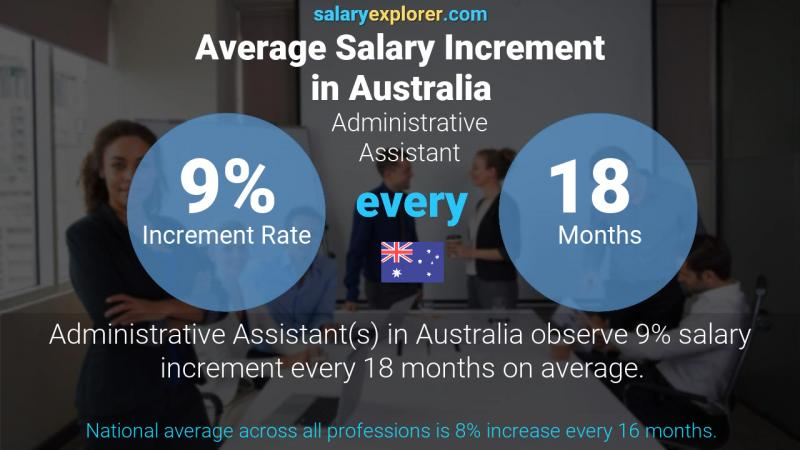 Annual Salary Increment Rate Australia Administrative Assistant