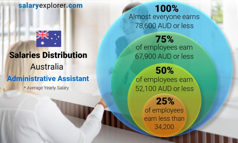 Median and salary distribution yearly Australia Administrative Assistant