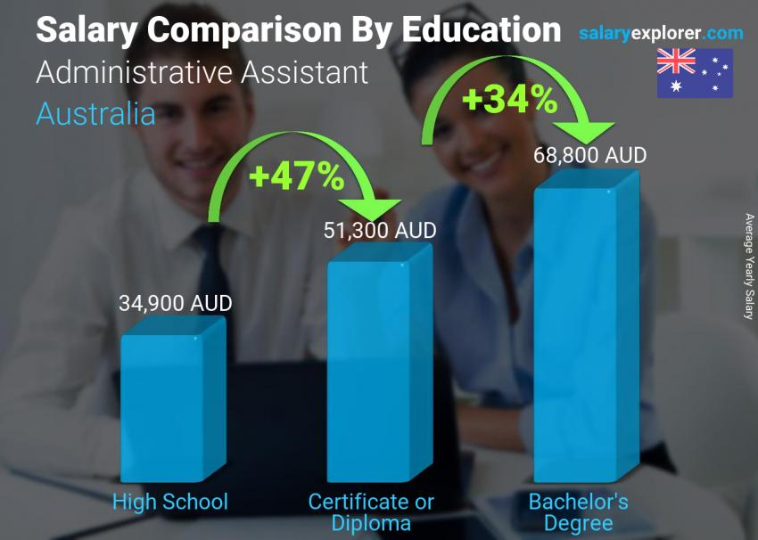 Salary comparison by education level yearly Australia Administrative Assistant