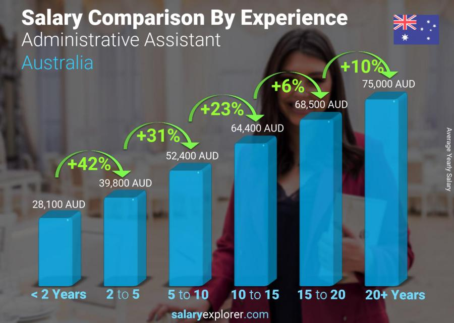 Salary comparison by years of experience yearly Australia Administrative Assistant