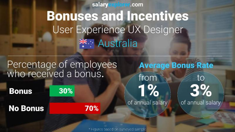 User Experience Ux Designer Average Salary In Australia 2020 The Complete Guide