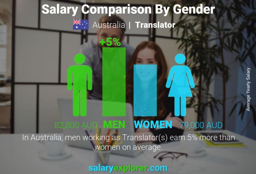 Translator Average Salary In Australia 2020 The Complete Guide