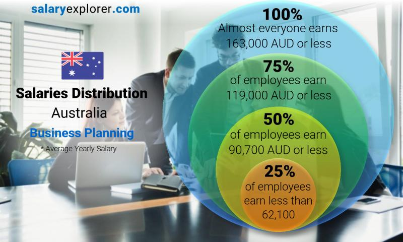 Median and salary distribution yearly Australia Business Planning