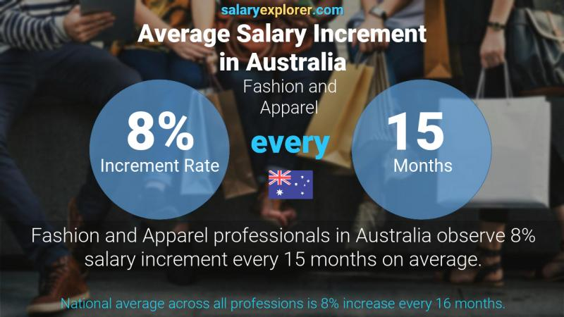 Fashion And Apparel Average Salaries In Sydney 2020 The Complete Guide