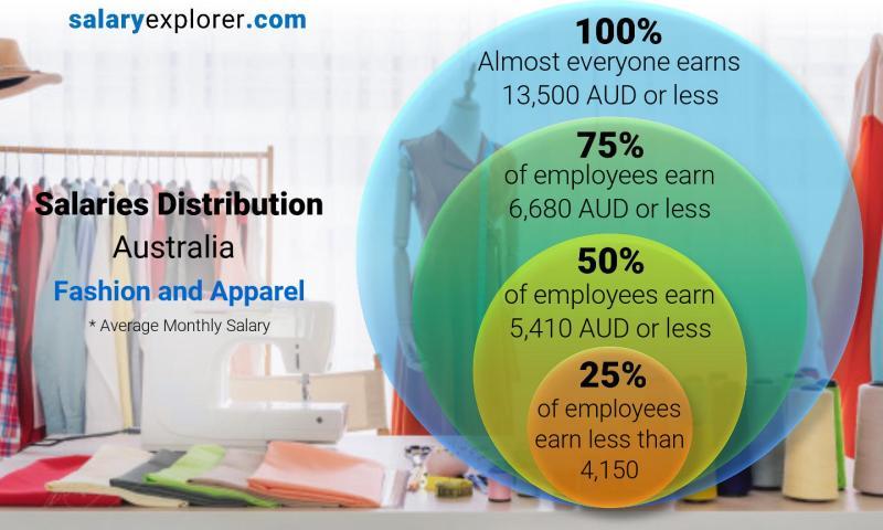 Fashion and Apparel Average Salaries in Australia 2019