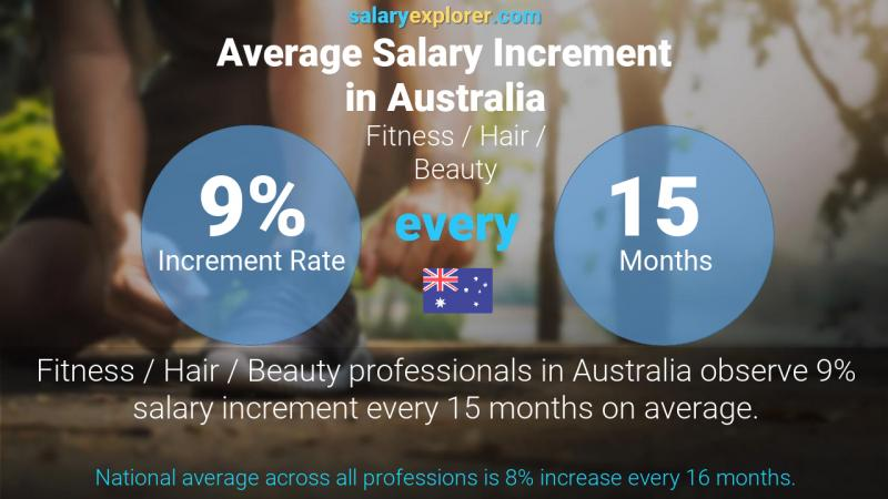 Annual Salary Increment Rate Australia Fitness / Hair / Beauty