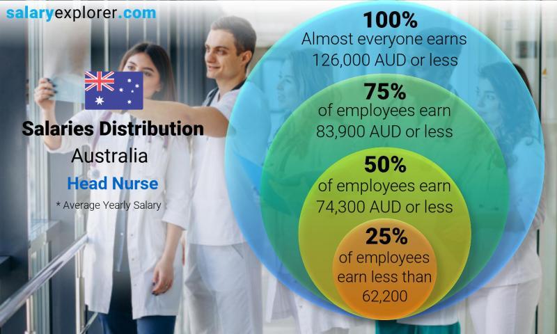 Head Nurse Average Salary In Australia 2020 The Complete Guide