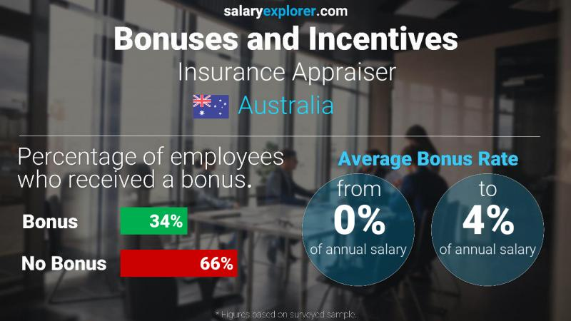 Annual Salary Bonus Rate Australia Insurance Appraiser