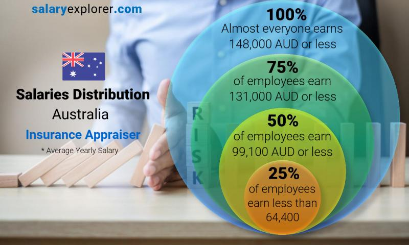 Median and salary distribution yearly Australia Insurance Appraiser