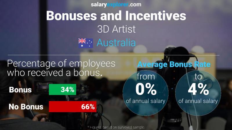 Artist Average Salary In Australia