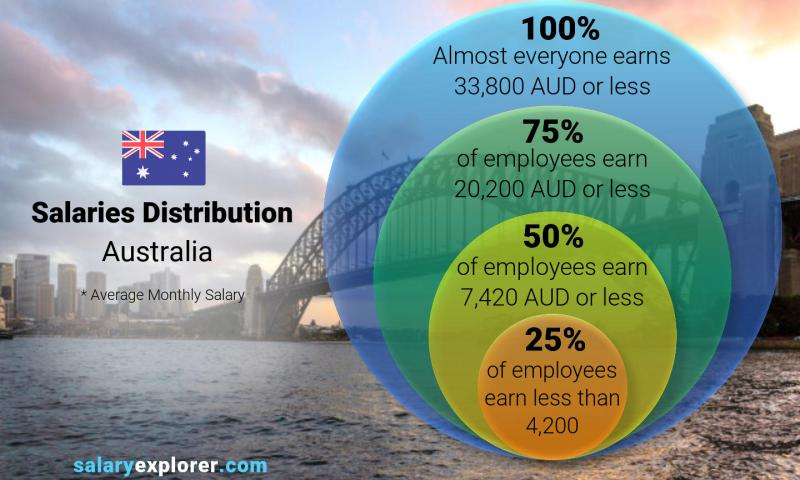 Median and salary distribution monthly Australia