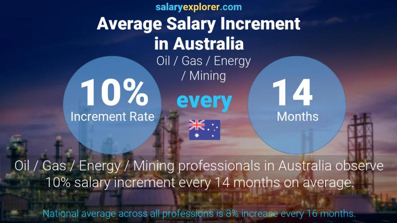 Annual Salary Increment Rate Australia Oil  / Gas / Energy / Mining