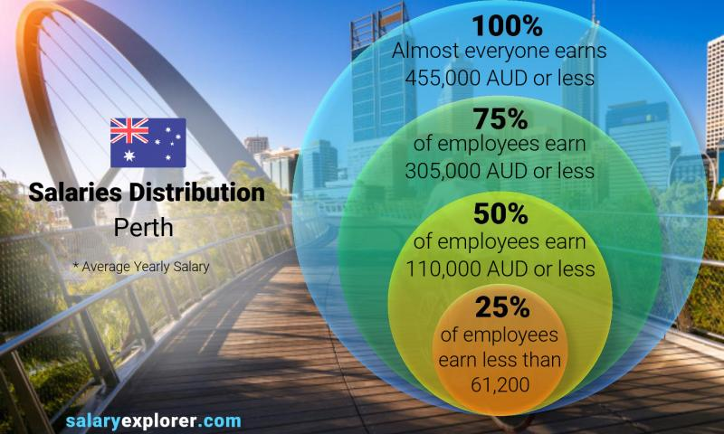 Average Salary In Perth 2020 The Complete Guide