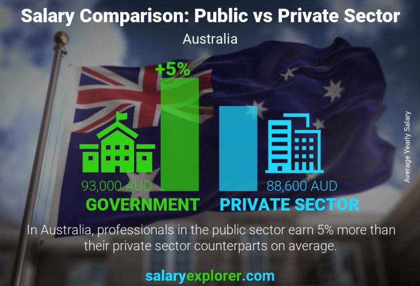 Public vs private sector salaries yearly Australia