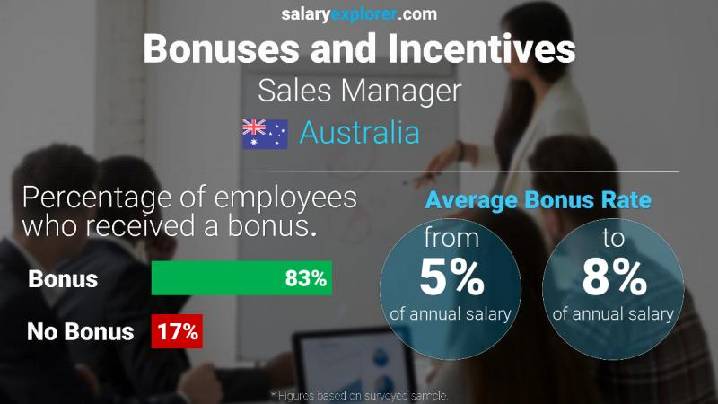 Annual Salary Bonus Rate Australia Sales Manager